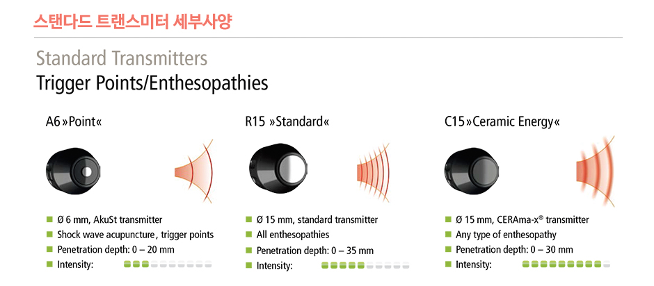 Standard transmitters for the treatment of enthesiopathies and trigger points